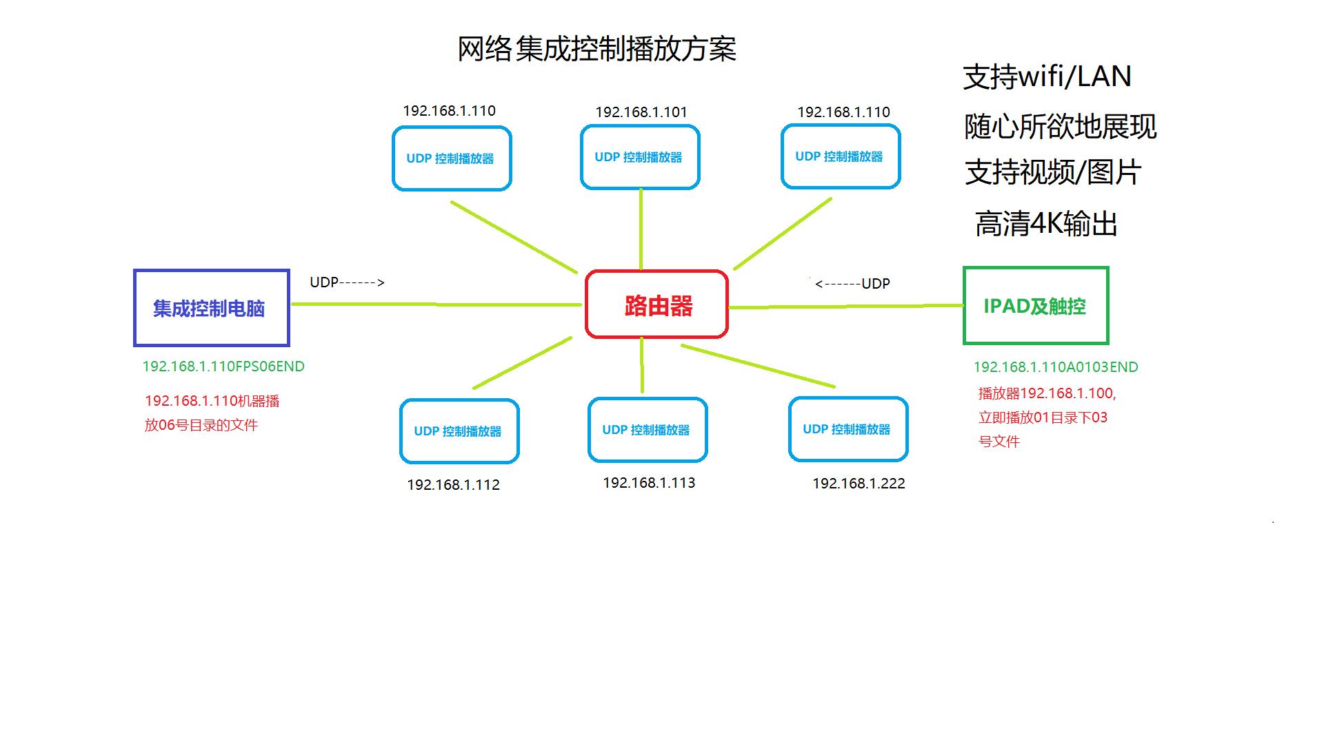 RS232控制文件视频4K播放器 ,UDP协议控制文件4K播